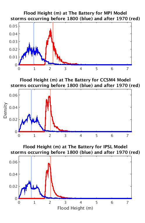 Flood Height